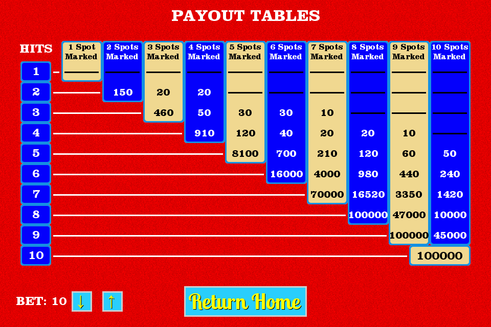 Keno Payout Calculator