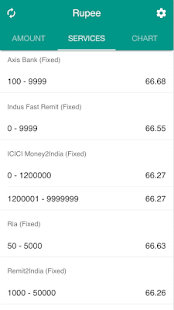 Description View And Compare Indian Ru Exchange Rates For Us Dollar
