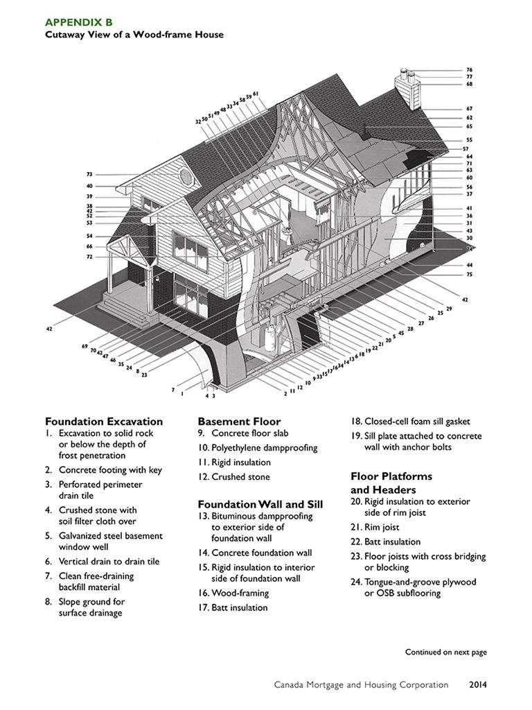 Canadian Wood Frame House Construction App Ranking And Store Data Wiring Glossary Description
