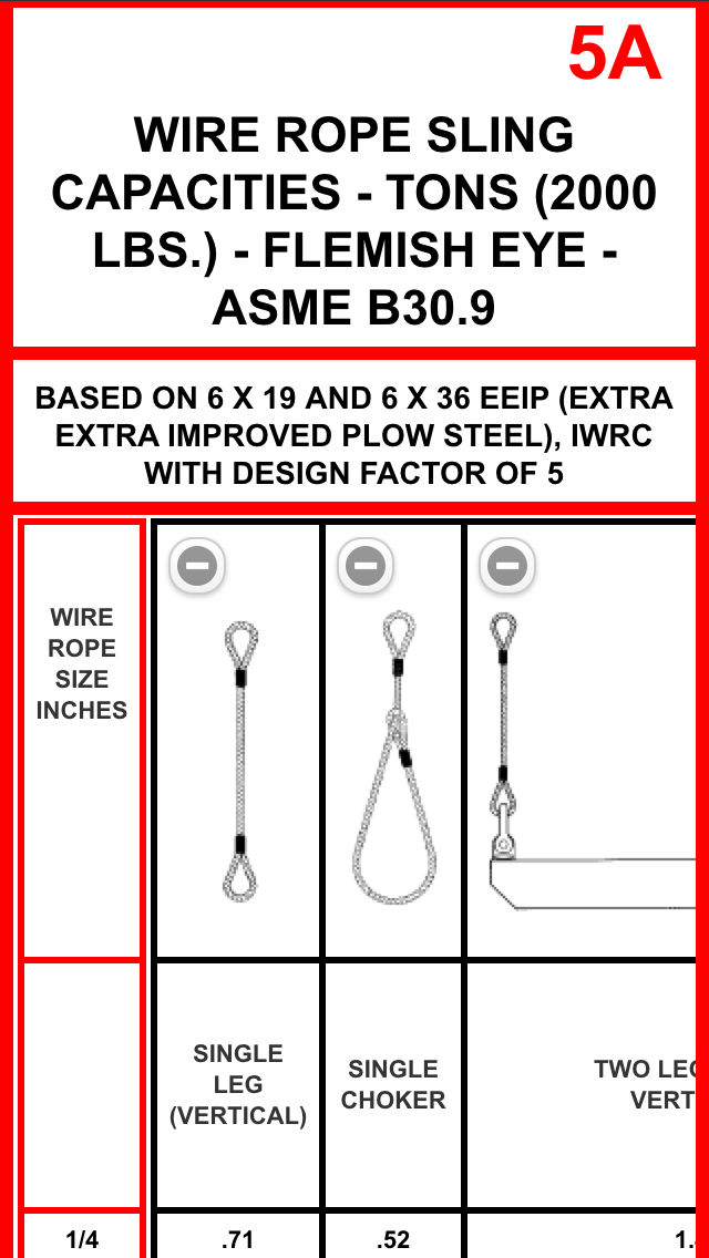 Dorable Wire Rope Capacity Chart Gallery - Schematic Diagram Series ...
